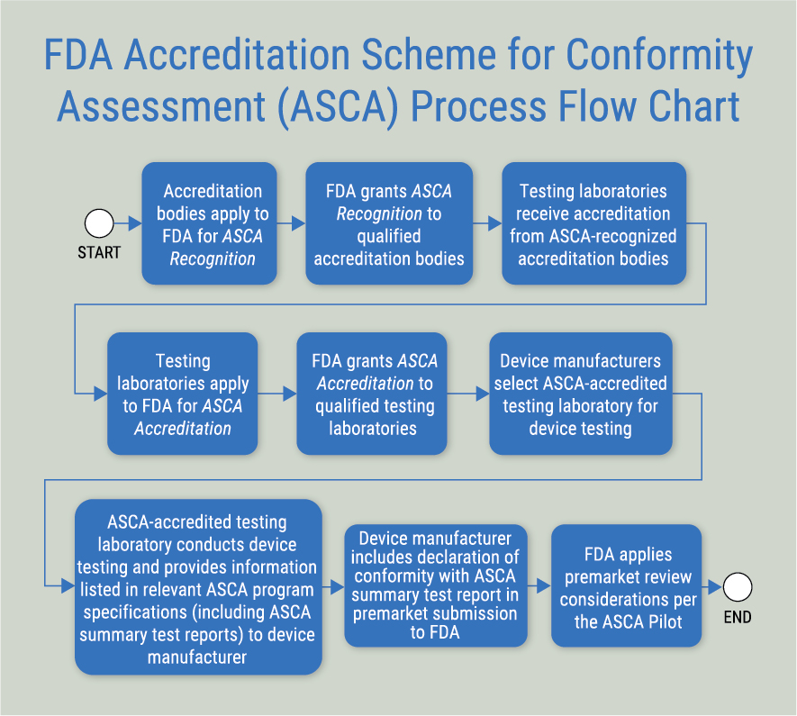 20-19497_ias_asca_fda_flow_graphic_final1_ol
